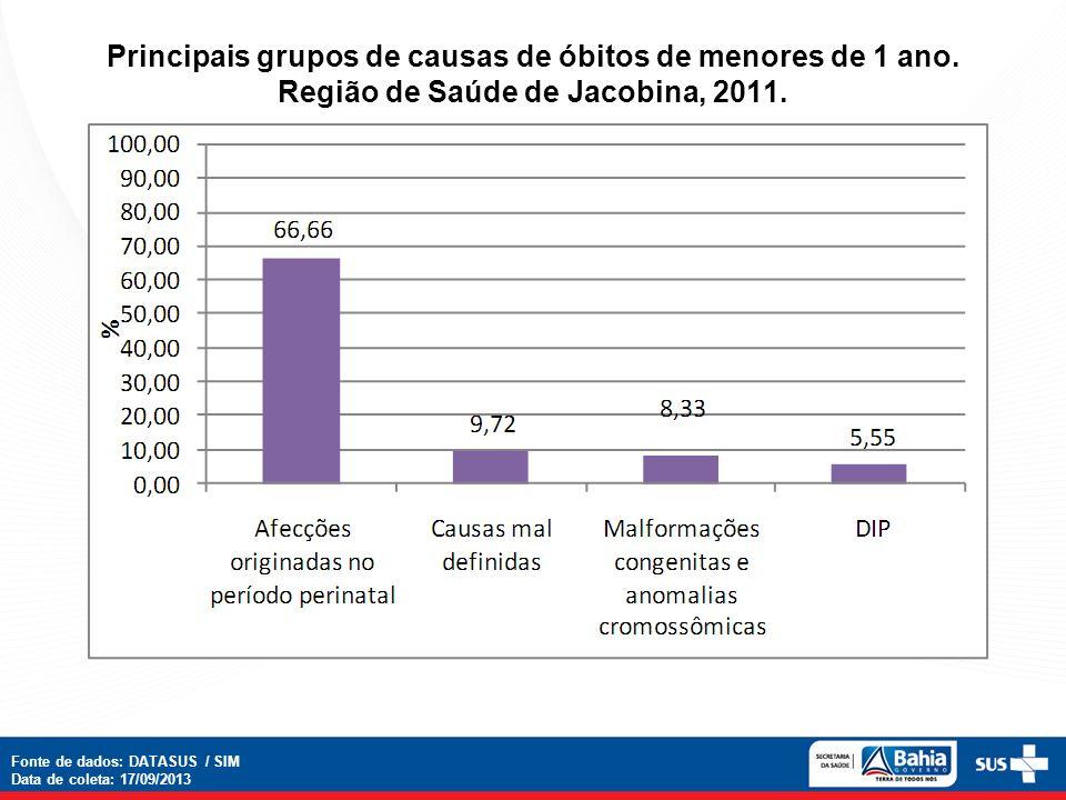 Principais grupos de causas de óbitos de menores de 1 ano. Região de Saúde de Jacobina, 2011. Fonte de dados: DATASUS / SIM Data de coleta: 17/09/2013