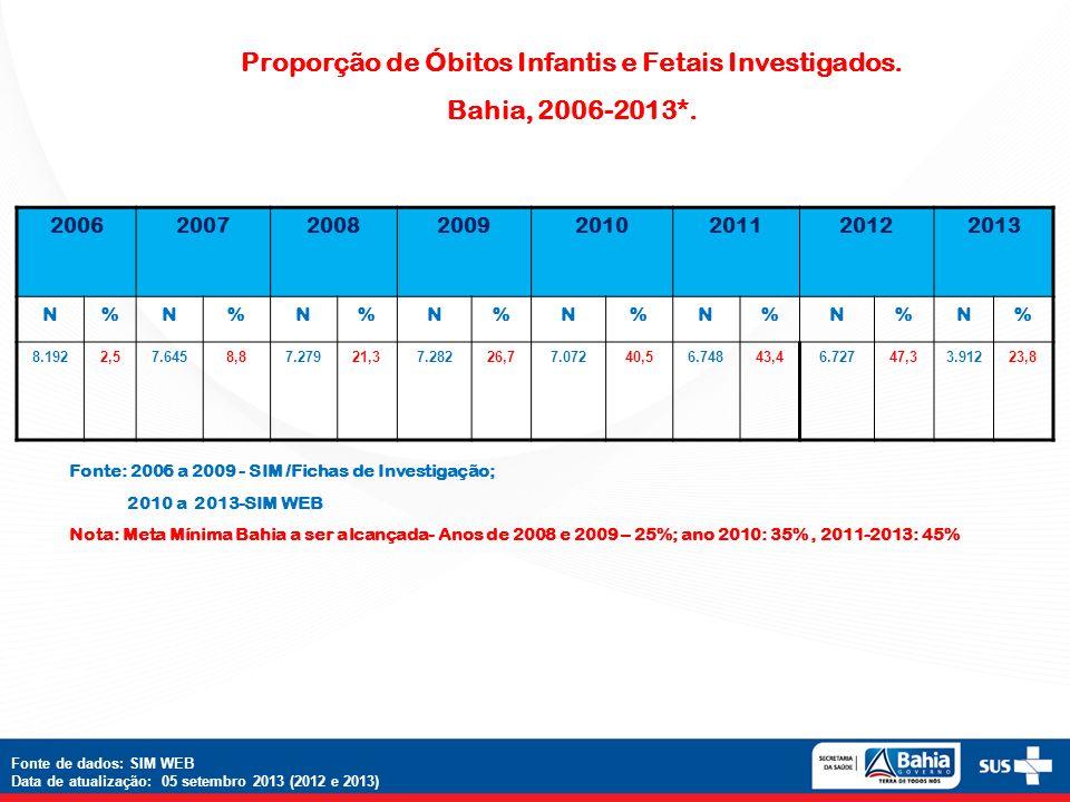 Proporção de Óbitos Infantis e Fetais Investigados. Bahia, 2006-2013*. Fonte: 2006 a 2009 - SIM /Fichas de Investigação; 2010 a 2013-SIM WEB Nota: Met