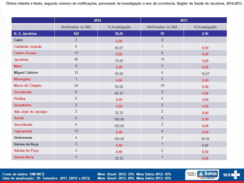 Óbitos infantis e fetais, segundo número de notificações, percentual de investigação e ano de ocorrência. Região de Saúde de Jacobina, 2012-2013. 2012