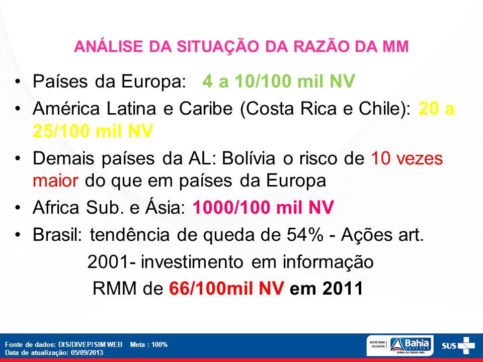 ANÁLISE DA SITUAÇÃO DA RAZÃO DA MM Fonte de dados: DIS/DIVEP/SIM WEB Meta : 100% Data de atualização: 05/09/2013 Países da Europa: 4 a 10/100 mil NV A