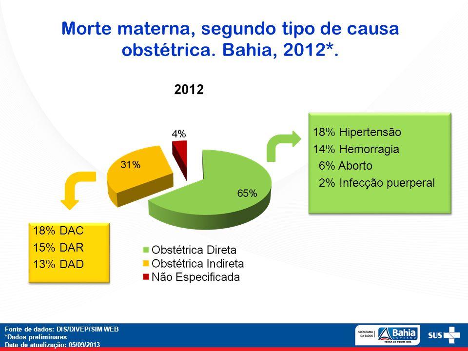 Morte materna, segundo tipo de causa obstétrica. Bahia, 2012*. Fonte de dados: DIS/DIVEP/SIM WEB *Dados preliminares Data de atualização: 05/09/2013 1