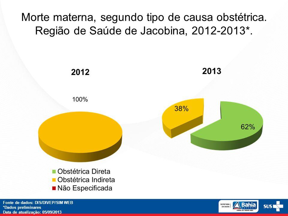 Morte materna, segundo tipo de causa obstétrica. Região de Saúde de Jacobina, 2012-2013*. Fonte de dados: DIS/DIVEP/SIM WEB *Dados preliminares Data d
