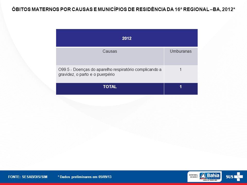 2012 CausasUmburanas O99.5 - Doenças do aparelho respiratório complicando a gravidez, o parto e o puerpério 1 TOTAL1 FONTE: SESAB/DIS/SIM * Dados prel