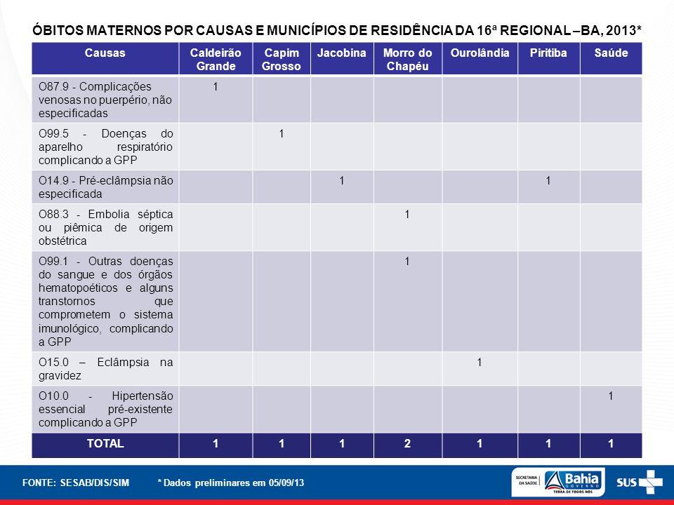 CausasCaldeirão Grande Capim Grosso JacobinaMorro do Chapéu OurolândiaPiritibaSaúde O87.9 - Complicações venosas no puerpério, não especificadas 1 O99