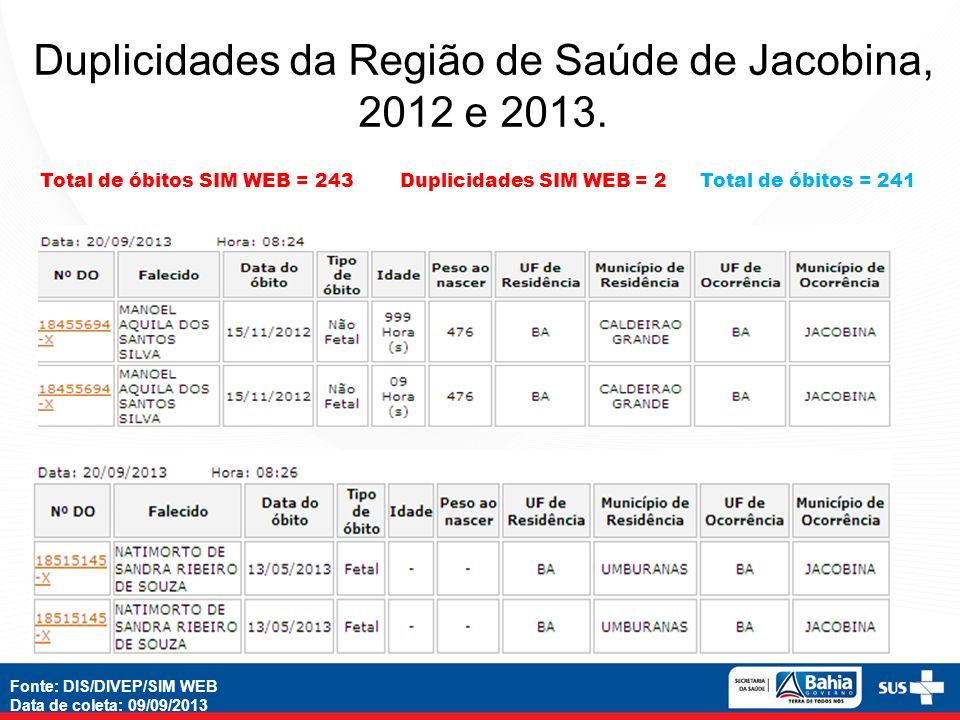 Nº absoluto e percentual do preenchimento da Investigação dos óbitos infantis e fetais no SIM WEB Região de Saúde de Jacobina, 2012 e 2013.