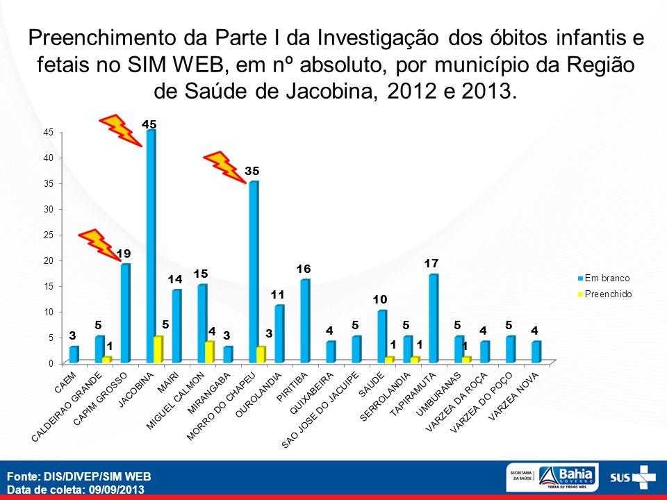 Fonte: DIS/DIVEP/SIM WEB Data de coleta: 09/09/2013 Preenchimento da Parte II da Investigação dos óbitos infantis e fetais no SIM WEB, em nº absoluto, por município da Região de Saúde de Jacobina, 2012 e 2013.