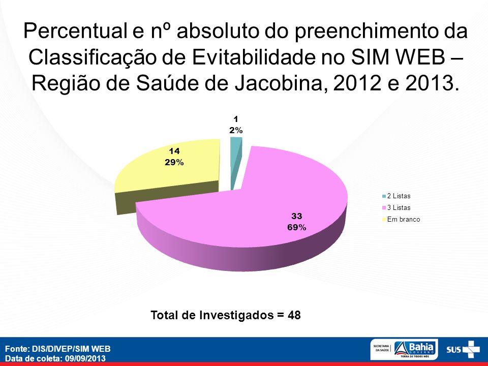 Percentual e nº absoluto do preenchimento da Classificação de Evitabilidade no SIM WEB – Região de Saúde de Jacobina, 2012 e 2013.