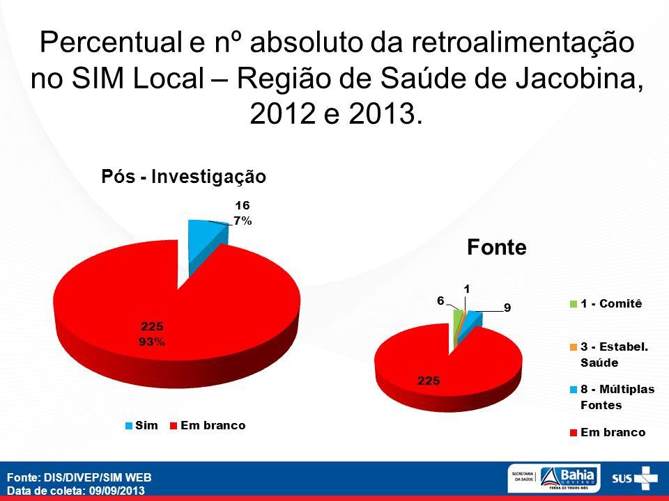 Percentual e nº absoluto da retroalimentação no SIM Local – Região de Saúde de Jacobina, 2012 e 2013.