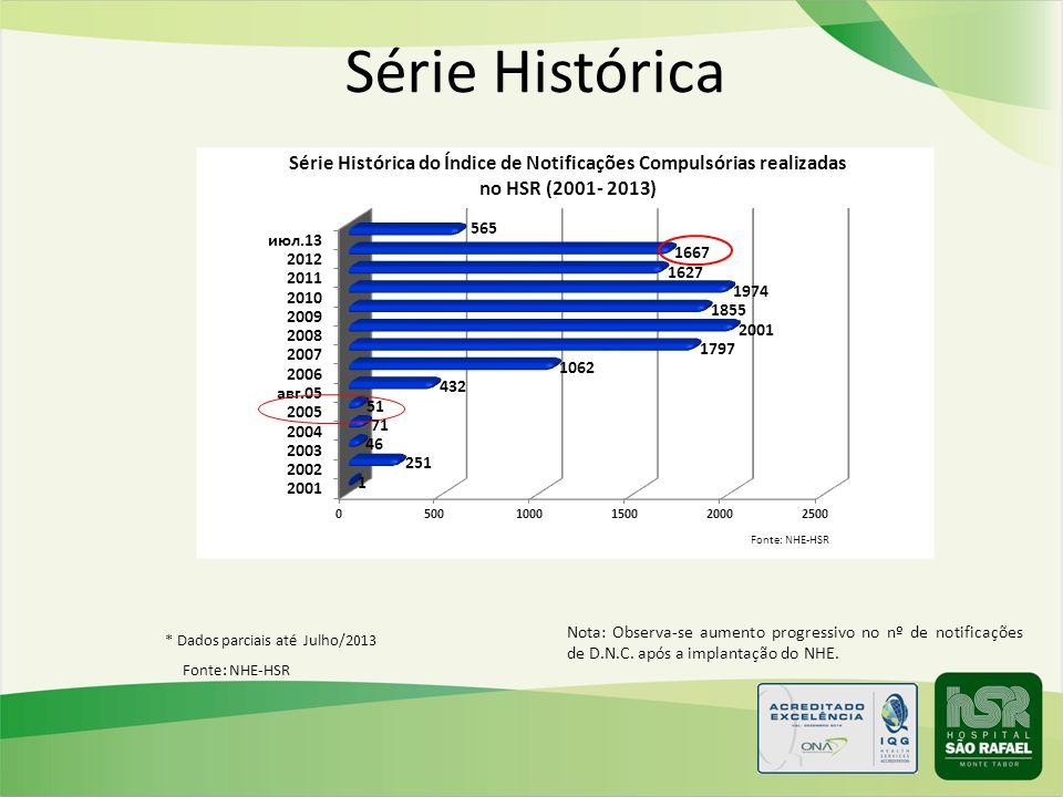 Fonte: NHE-HSR * Dados parciais até Julho/2013 Nota: Observa-se aumento progressivo no nº de notificações de D.N.C. após a implantação do NHE. Série H