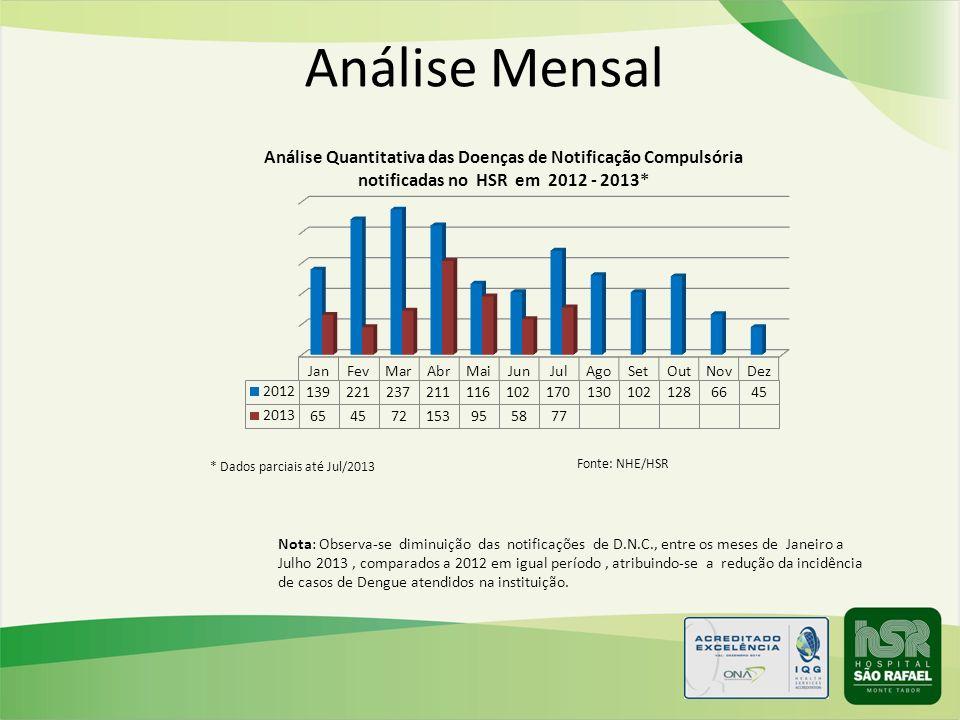 Análise Mensal Nota: Observa-se diminuição das notificações de D.N.C., entre os meses de Janeiro a Julho 2013, comparados a 2012 em igual período, atr
