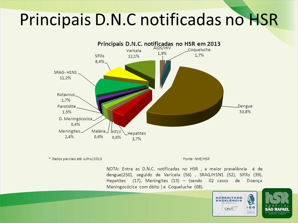 Principais D.N.C notificadas no HSR NOTA: Entre as D.N.C. notificadas no HSR, a maior prevalência é de dengue(250), seguido de Varicela (56), SRAG/H1N