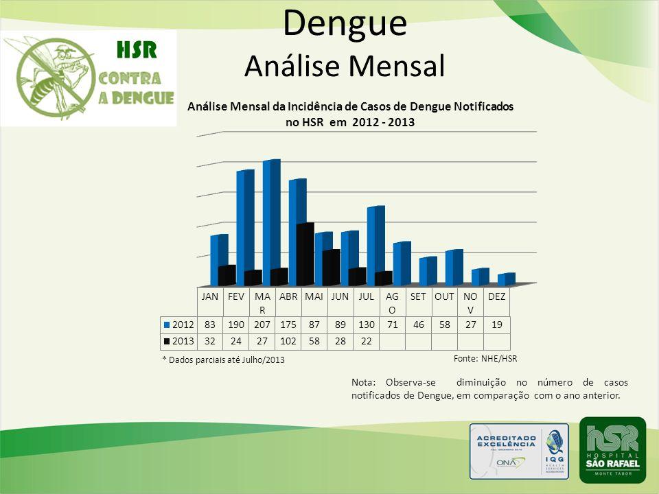 Dengue Análise Mensal Nota: Observa-se diminuição no número de casos notificados de Dengue, em comparação com o ano anterior. HSR