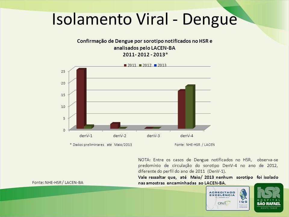 Fonte: NHE-HSR / LACEN-BA Isolamento Viral - Dengue NOTA: Entre os casos de Dengue notificados no HSR, observa-se predomínio de circulação do sorotipo