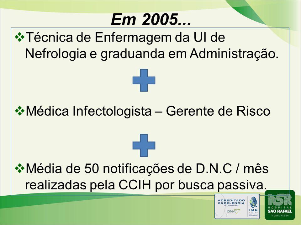 Em 2005... Técnica de Enfermagem da UI de Nefrologia e graduanda em Administração. Médica Infectologista – Gerente de Risco Média de 50 notificações d