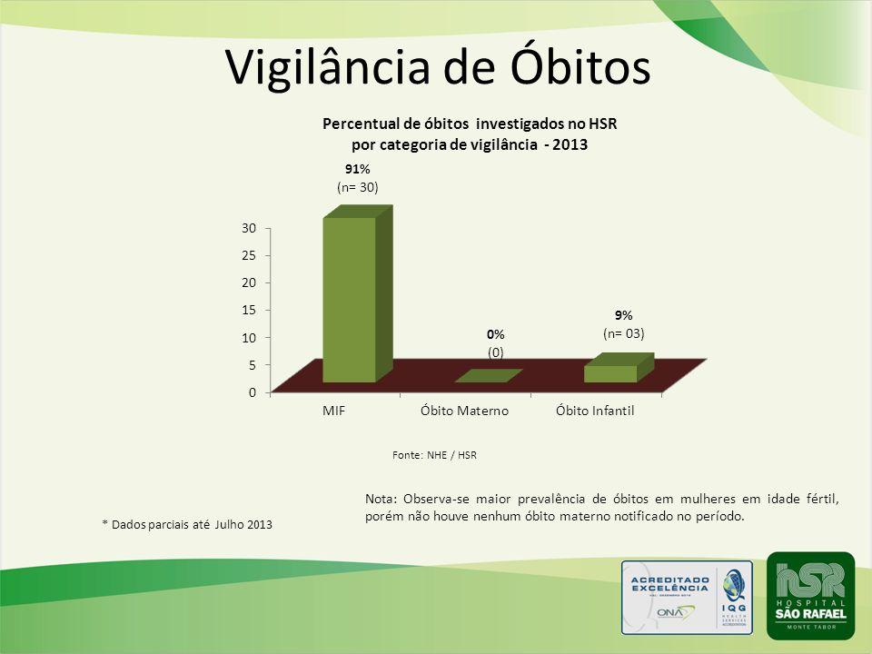 Vigilância de Óbitos Nota: Observa-se maior prevalência de óbitos em mulheres em idade fértil, porém não houve nenhum óbito materno notificado no perí