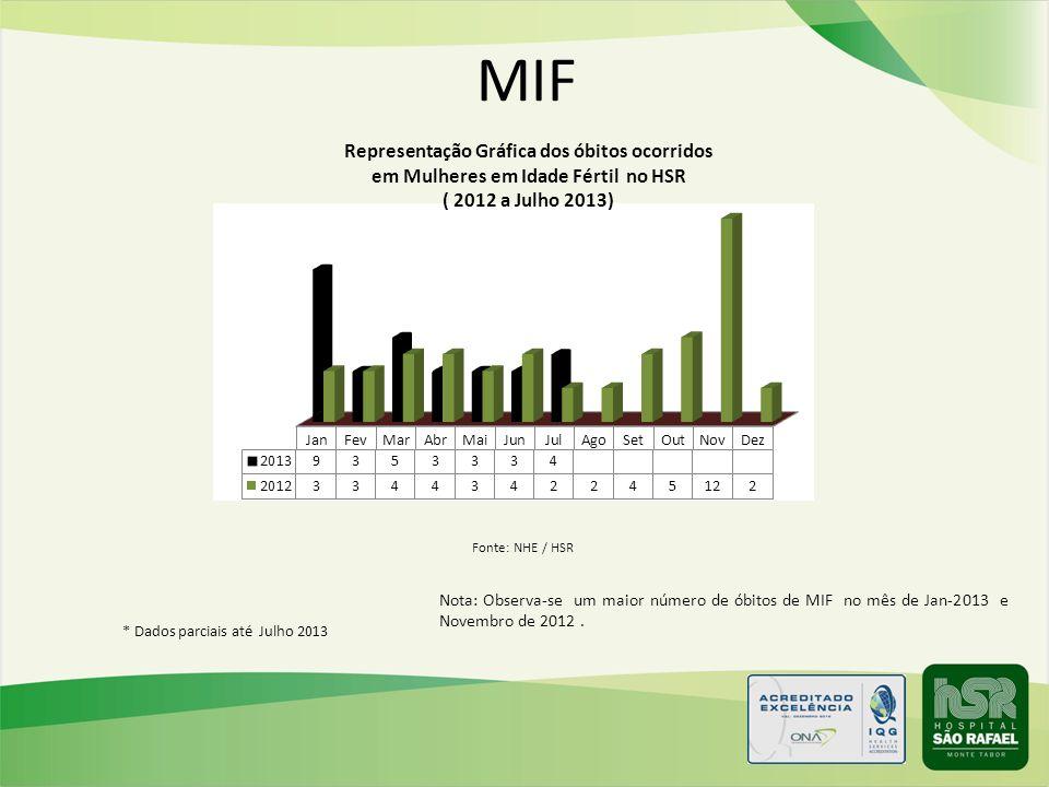 MIF Nota: Observa-se um maior número de óbitos de MIF no mês de Jan-2013 e Novembro de 2012. * Dados parciais até Julho 2013 Fonte: NHE / HSR