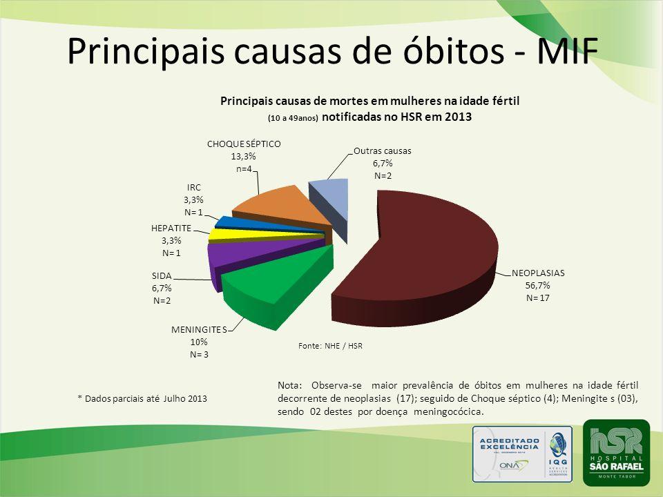 Principais causas de óbitos - MIF Nota: Observa-se maior prevalência de óbitos em mulheres na idade fértil decorrente de neoplasias (17); seguido de C