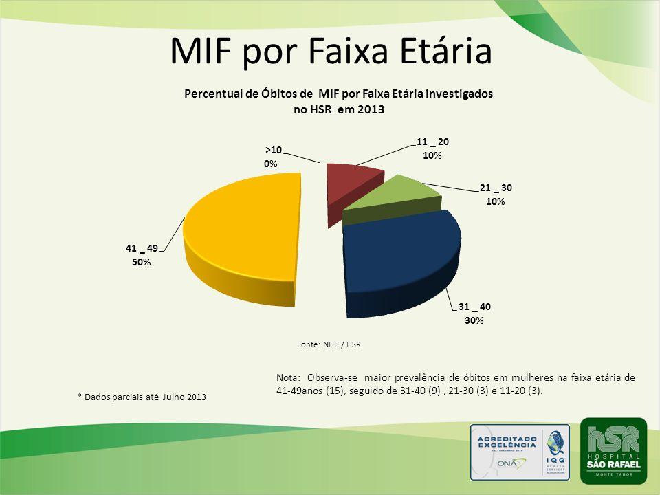 MIF por Faixa Etária Nota: Observa-se maior prevalência de óbitos em mulheres na faixa etária de 41-49anos (15), seguido de 31-40 (9), 21-30 (3) e 11-