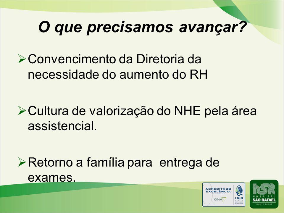 O que precisamos avançar? Convencimento da Diretoria da necessidade do aumento do RH Cultura de valorização do NHE pela área assistencial. Retorno a f
