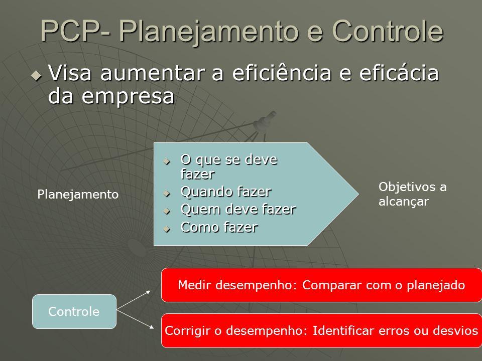 PCP- Planejamento e Controle Visa aumentar a eficiência e eficácia da empresa Visa aumentar a eficiência e eficácia da empresa Planejamento O que se d