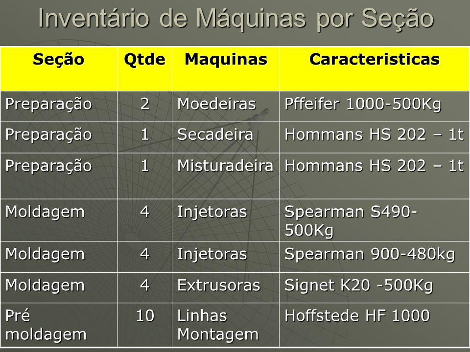 Inventário de Máquinas por Seção SeçãoQtdeMaquinasCaracteristicas Preparação2Moedeiras Pffeifer 1000-500Kg Preparação1Secadeira Hommans HS 202 – 1t Pr