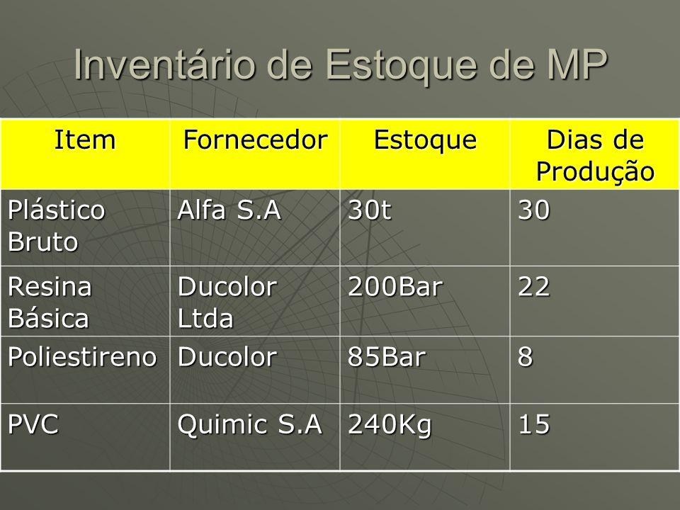 Inventário de Estoque de MP ItemFornecedorEstoque Dias de Produção Plástico Bruto Alfa S.A 30t30 Resina Básica Ducolor Ltda 200Bar22 PoliestirenoDucolor85Bar8 PVC Quimic S.A 240Kg15