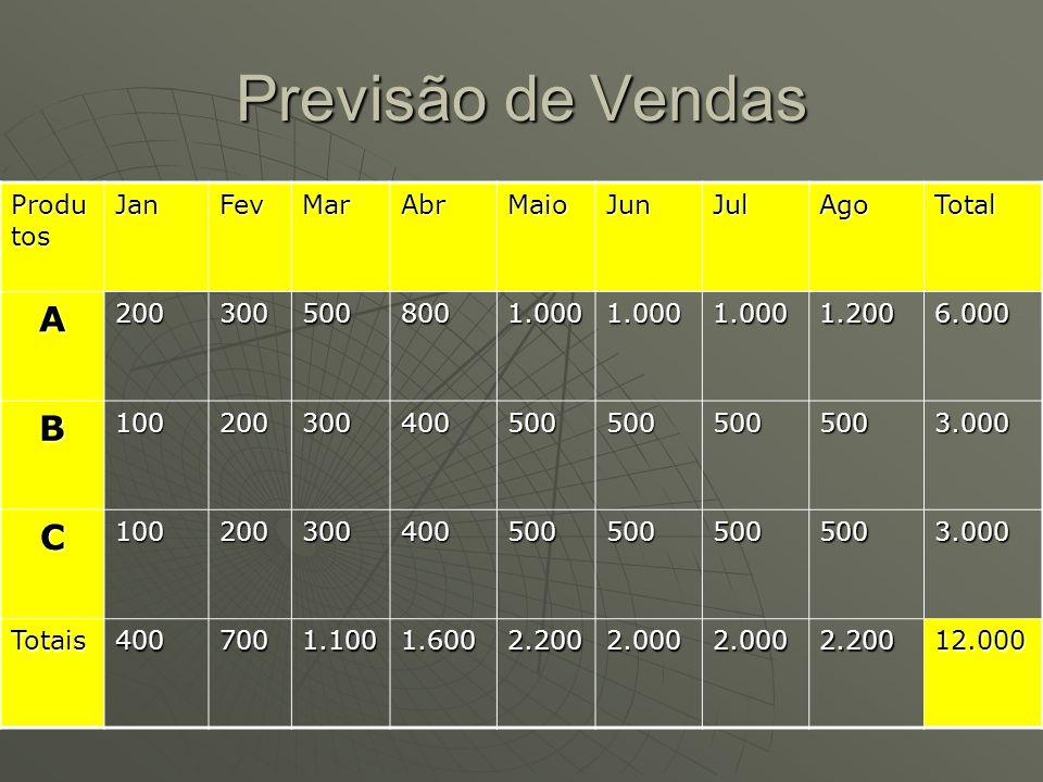 Previsão de Vendas Produ tos JanFevMarAbrMaioJunJulAgoTotal A2003005008001.0001.0001.0001.2006.000 B1002003004005005005005003.000 C1002003004005005005