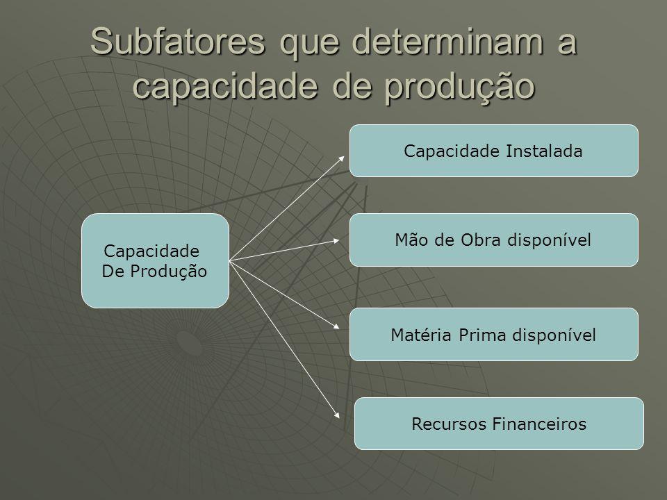 Subfatores que determinam a capacidade de produção Capacidade De Produção Capacidade Instalada Mão de Obra disponível Matéria Prima disponível Recursos Financeiros