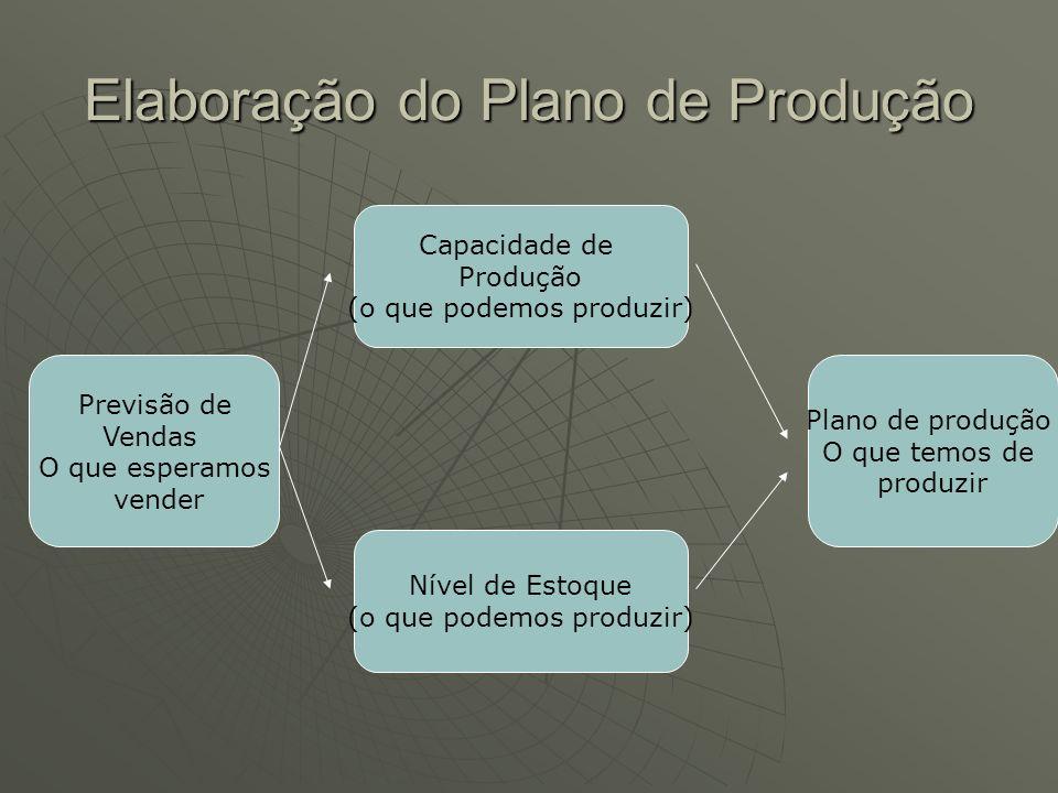 Elaboração do Plano de Produção Previsão de Vendas O que esperamos vender Capacidade de Produção (o que podemos produzir) Nível de Estoque (o que podemos produzir) Plano de produção O que temos de produzir
