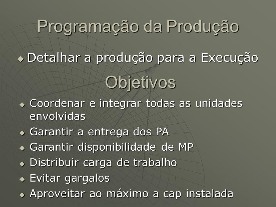 Programação da Produção Detalhar a produção para a Execução Detalhar a produção para a Execução Objetivos Coordenar e integrar todas as unidades envol