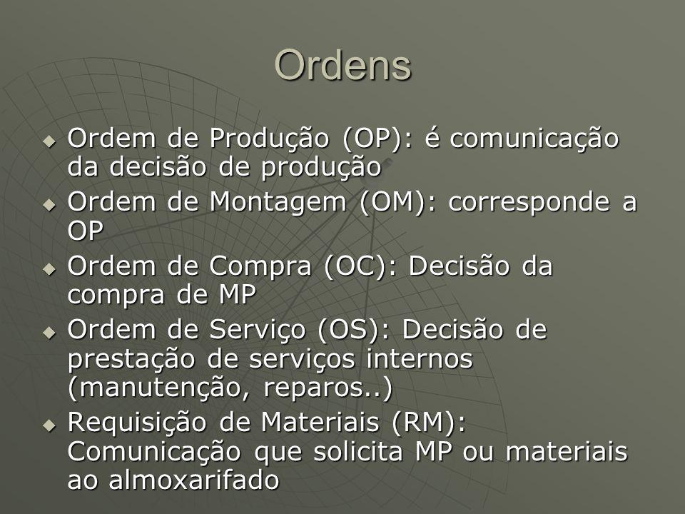 Ordens Ordem de Produção (OP): é comunicação da decisão de produção Ordem de Produção (OP): é comunicação da decisão de produção Ordem de Montagem (OM): corresponde a OP Ordem de Montagem (OM): corresponde a OP Ordem de Compra (OC): Decisão da compra de MP Ordem de Compra (OC): Decisão da compra de MP Ordem de Serviço (OS): Decisão de prestação de serviços internos (manutenção, reparos..) Ordem de Serviço (OS): Decisão de prestação de serviços internos (manutenção, reparos..) Requisição de Materiais (RM): Comunicação que solicita MP ou materiais ao almoxarifado Requisição de Materiais (RM): Comunicação que solicita MP ou materiais ao almoxarifado