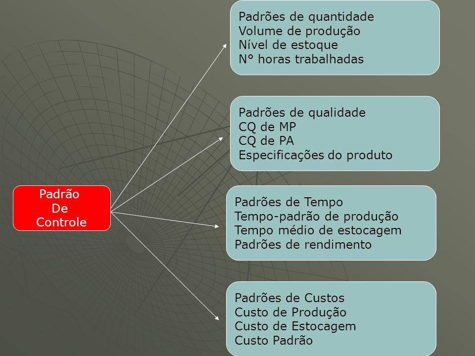 Padrão De Controle Padrões de quantidade Volume de produção Nível de estoque N° horas trabalhadas Padrões de qualidade CQ de MP CQ de PA Especificaçõe