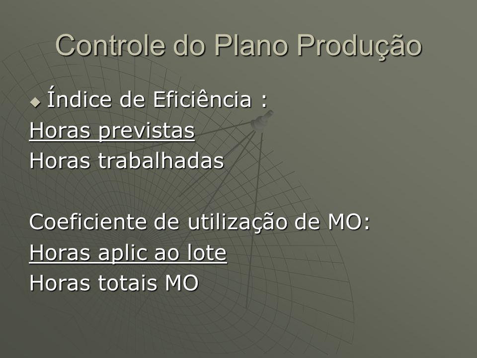 Controle do Plano Produção Índice de Eficiência : Índice de Eficiência : Horas previstas Horas trabalhadas Coeficiente de utilização de MO: Horas aplic ao lote Horas totais MO
