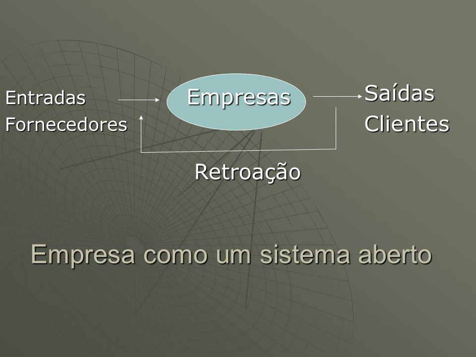 Empresa como um sistema aberto EntradasFornecedores SaídasClientes Empresas Empresas Retroação