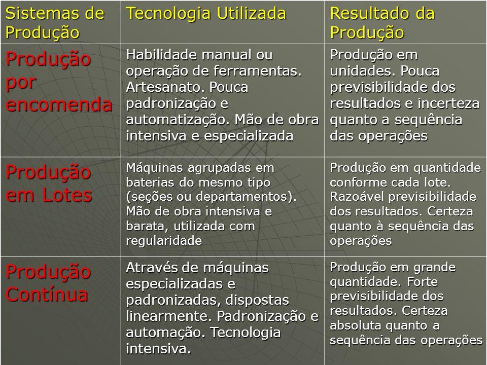 Sistemas de Produção Tecnologia Utilizada Resultado da Produção Produção por encomenda Habilidade manual ou operação de ferramentas. Artesanato. Pouca