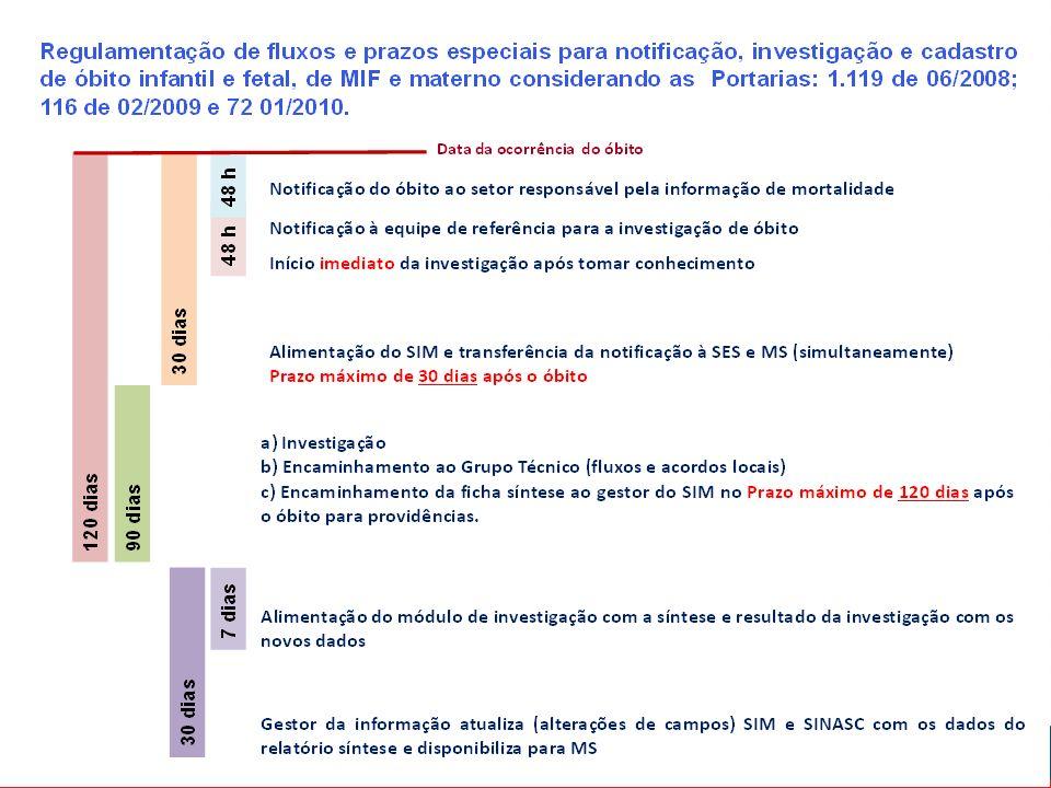 Objetivos Diminuir o sub-registro de óbitos a partir da identificação de sepultamentos realizados em locais oficiais ou não de sepultamento