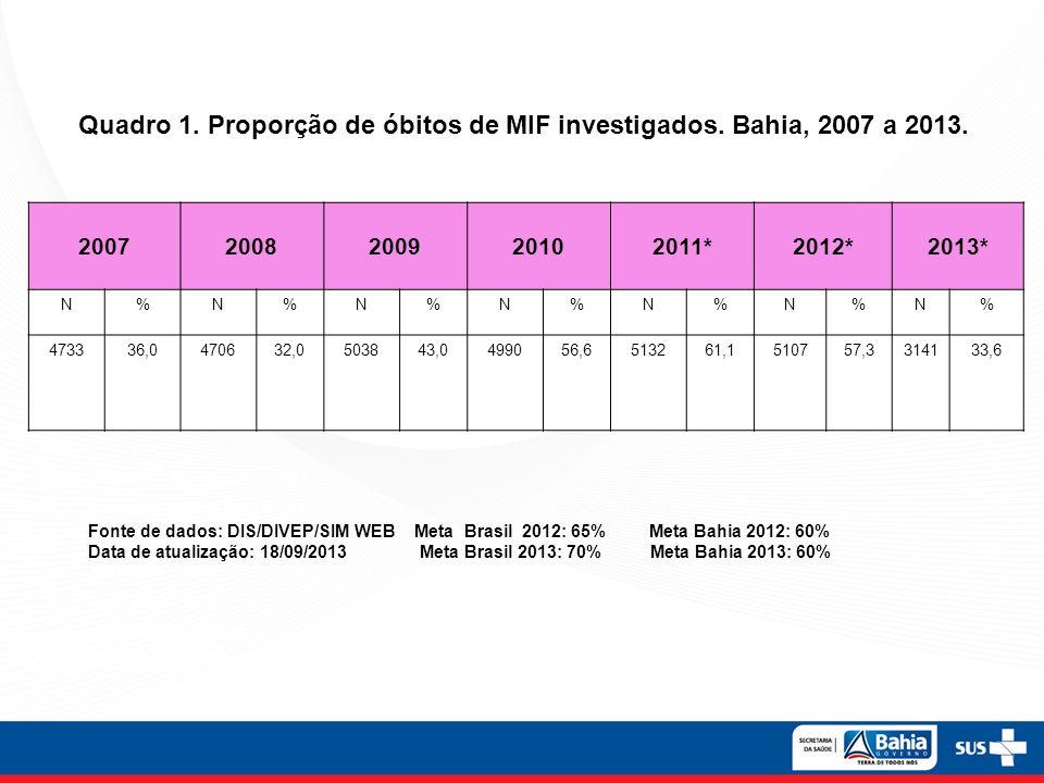 Quadro 1. Proporção de óbitos de MIF investigados. Bahia, 2007 a 2013. Nota: META MÍNIMA A SER ALCANÇADA: ANOS DE 2008 E 2009 = 75%; ANO 2010 = 50%; A