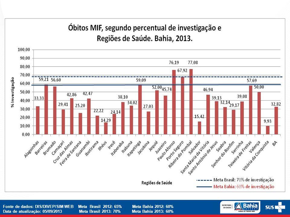 Fonte de dados: DIS/DIVEP/SIM WEB Meta Brasil 2012: 65% Meta Bahia 2012: 60% Data de atualização: 05/09/2013 Meta Brasil 2013: 70% Meta Bahia 2013: 60