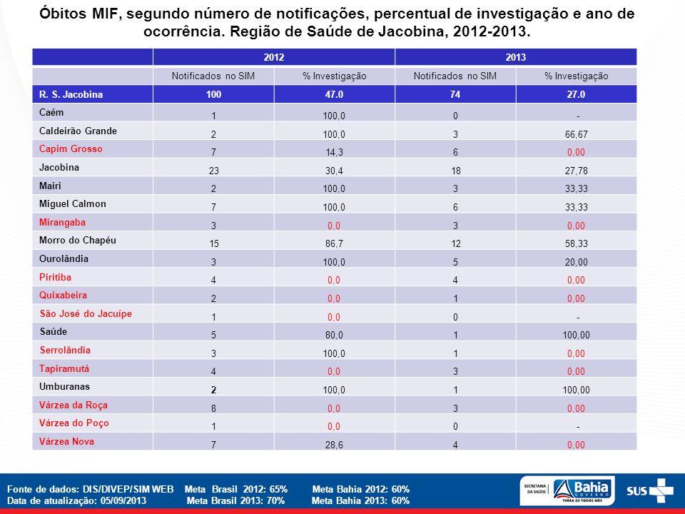 Óbitos MIF, segundo número de notificações, percentual de investigação e ano de ocorrência. Região de Saúde de Jacobina, 2012-2013. 20122013 Notificad