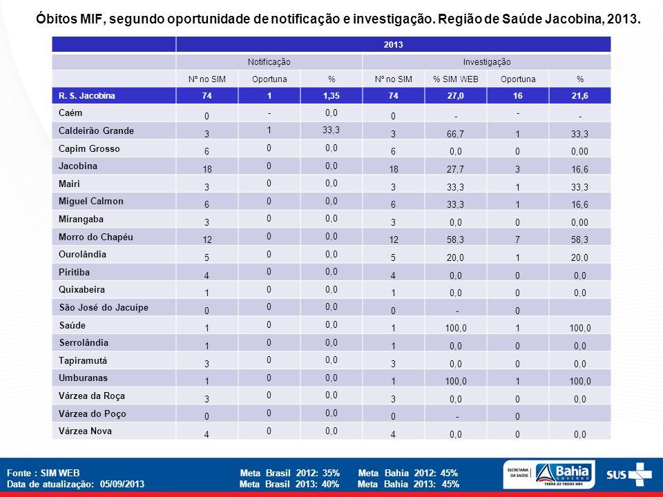 Óbitos MIF, segundo oportunidade de notificação e investigação. Região de Saúde Jacobina, 2013. 2013 NotificaçãoInvestigação Nº no SIMOportuna%Nº no S