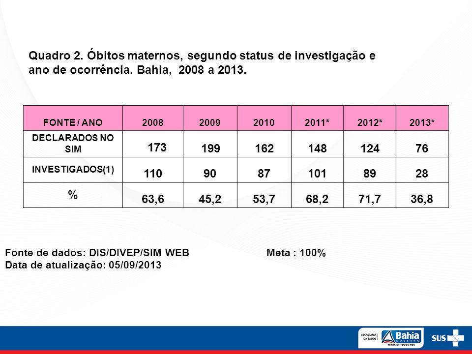 Quadro 2. Óbitos maternos, segundo status de investigação e ano de ocorrência. Bahia, 2008 a 2013. FONTE / ANO2008200920102011*2012*2013* DECLARADOS N