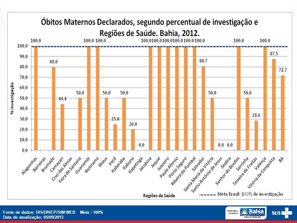 Fonte de dados: DIS/DIVEP/SIM WEB Meta : 100% Data de atualização: 05/09/2013
