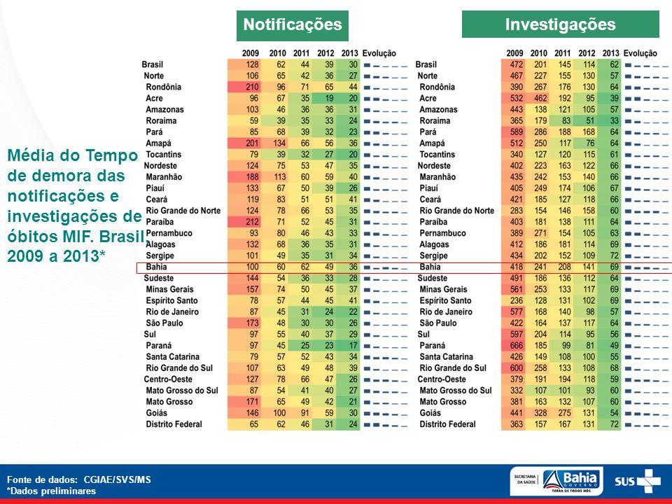 Média do Tempo de demora das notificações e investigações de óbitos MIF. Brasil, 2009 a 2013* NotificaçõesInvestigações Fonte de dados: CGIAE/SVS/MS *