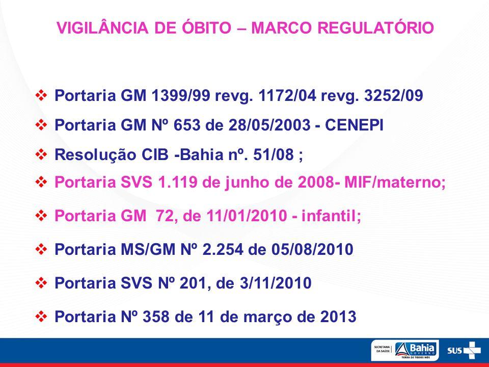 VIGILÂNCIA DE ÓBITO – MARCO REGULATÓRIO Portaria GM 1399/99 revg. 1172/04 revg. 3252/09 Portaria GM Nº 653 de 28/05/2003 - CENEPI Resolução CIB -Bahia
