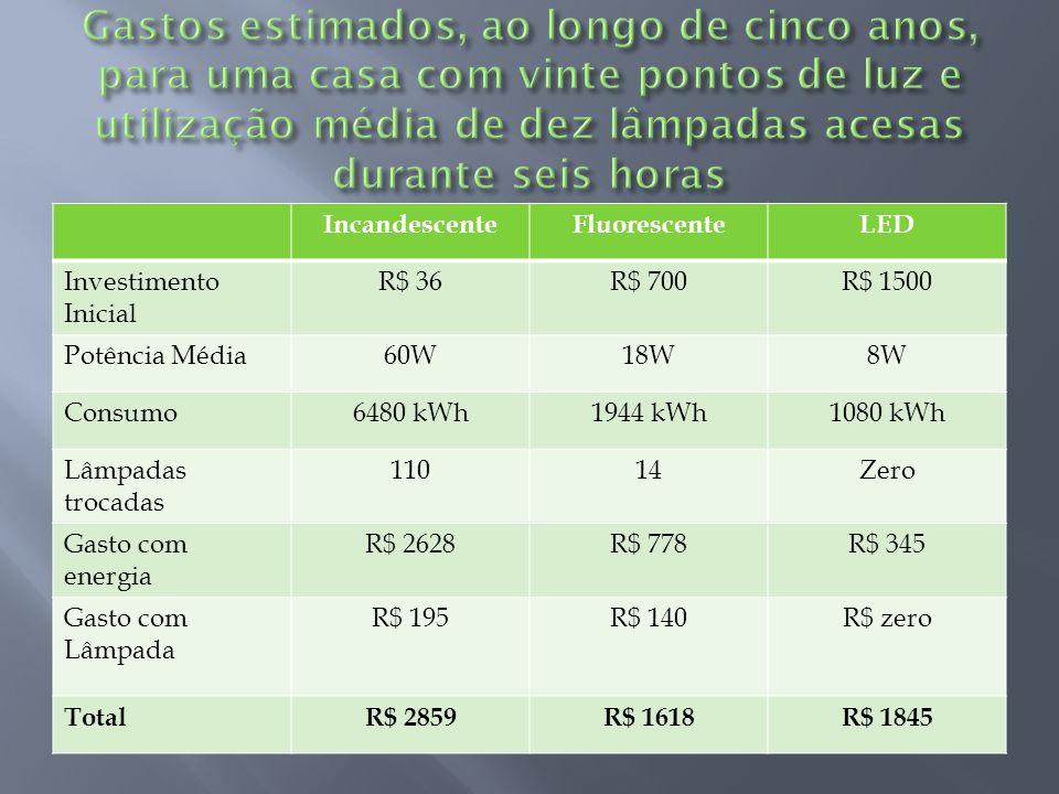 IncandescenteFluorescenteLED Investimento Inicial R$ 36R$ 700R$ 1500 Potência Média60W18W8W Consumo6480 kWh1944 kWh1080 kWh Lâmpadas trocadas 11014Zer