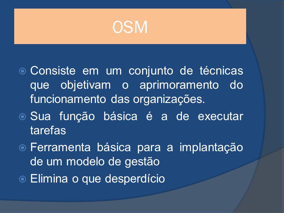 OSM Consiste em um conjunto de técnicas que objetivam o aprimoramento do funcionamento das organizações.