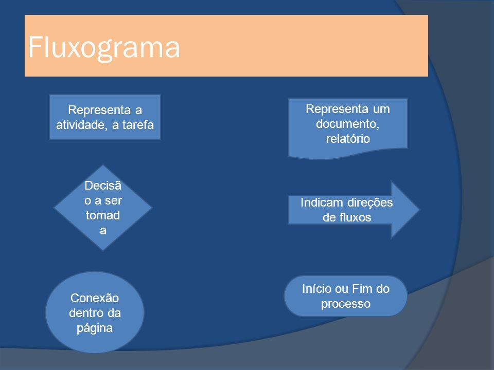 Fluxograma Representa a atividade, a tarefa Decisã o a ser tomad a Conexão dentro da página Representa um documento, relatório Indicam direções de fluxos Início ou Fim do processo