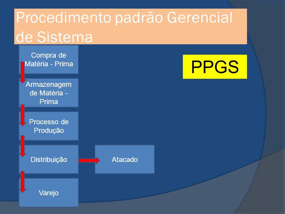 Procedimento padrão Gerencial de Sistema Compra de Matéria - Prima Armazenagem de Matéria - Prima Processo de Produção Distribuição Varejo Atacado PPGS
