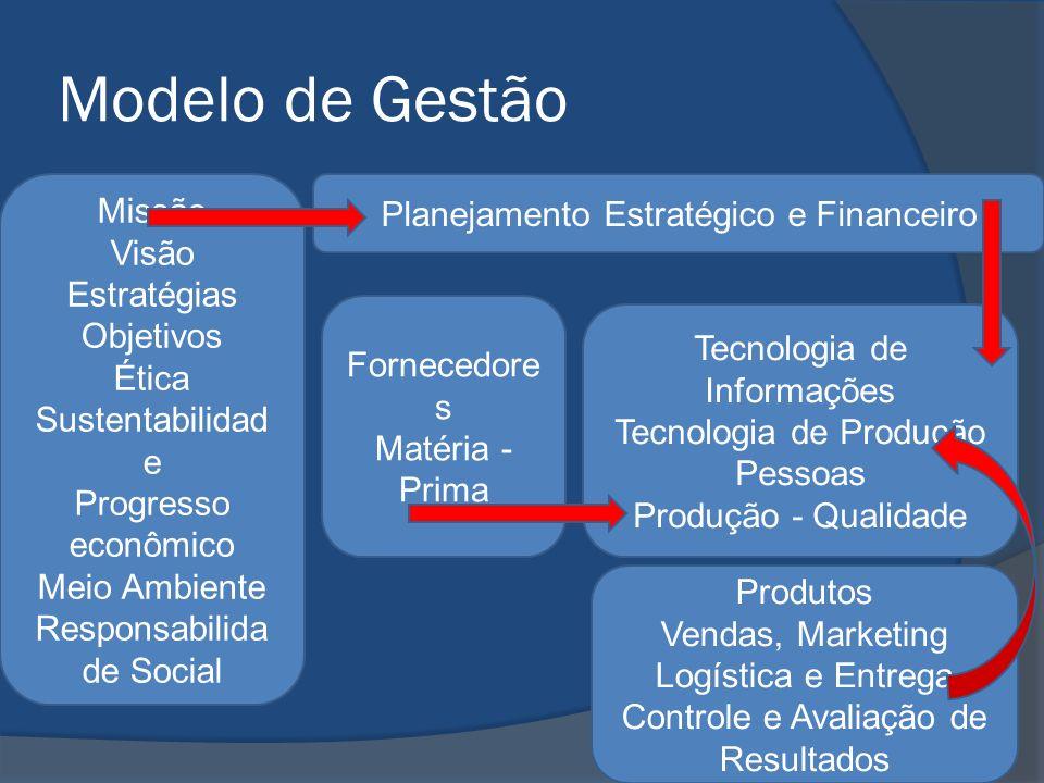 Modelo de Gestão Missão Visão Estratégias Objetivos Ética Sustentabilidad e Progresso econômico Meio Ambiente Responsabilida de Social Planejamento Estratégico e Financeiro Fornecedore s Matéria - Prima Tecnologia de Informações Tecnologia de Produção Pessoas Produção - Qualidade Produtos Vendas, Marketing Logística e Entrega Controle e Avaliação de Resultados