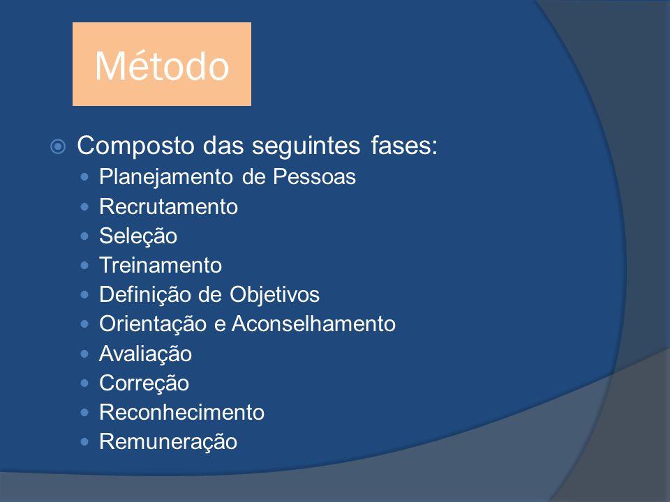 Método Composto das seguintes fases: Planejamento de Pessoas Recrutamento Seleção Treinamento Definição de Objetivos Orientação e Aconselhamento Avaliação Correção Reconhecimento Remuneração